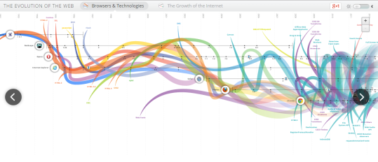 the_evolution_of_the_web